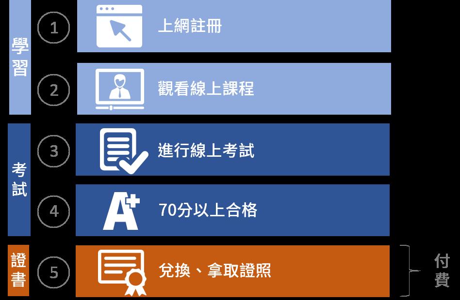 該如何進行微軟MPP課程和考試認證