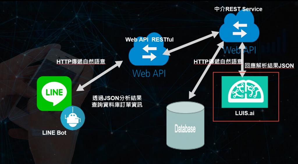 圖三 使用LUIS.ai 實現一個Line Bot聊天機器人找客戶與訂單系統