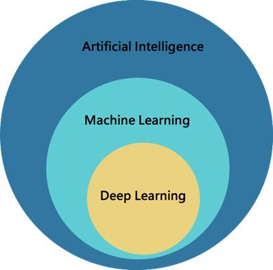 機器學習於電腦視覺的應用以及最新趨勢
