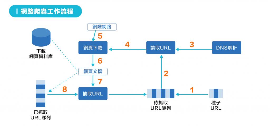 圖17-1 網路爬蟲工作流程