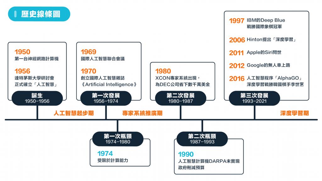 人工智慧歷史線條圖