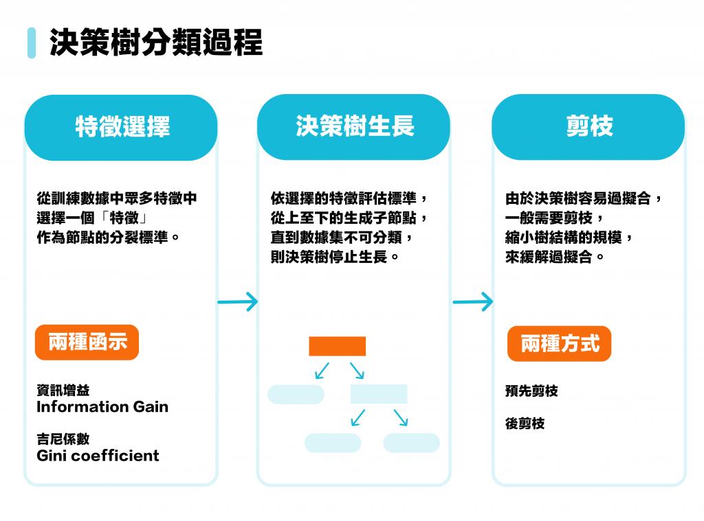 圖24-1 決策樹分類過程