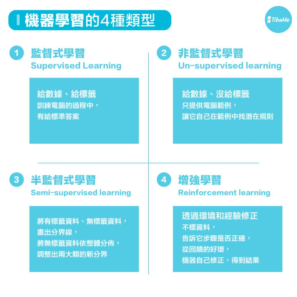圖29-1 機器學習的4種類型