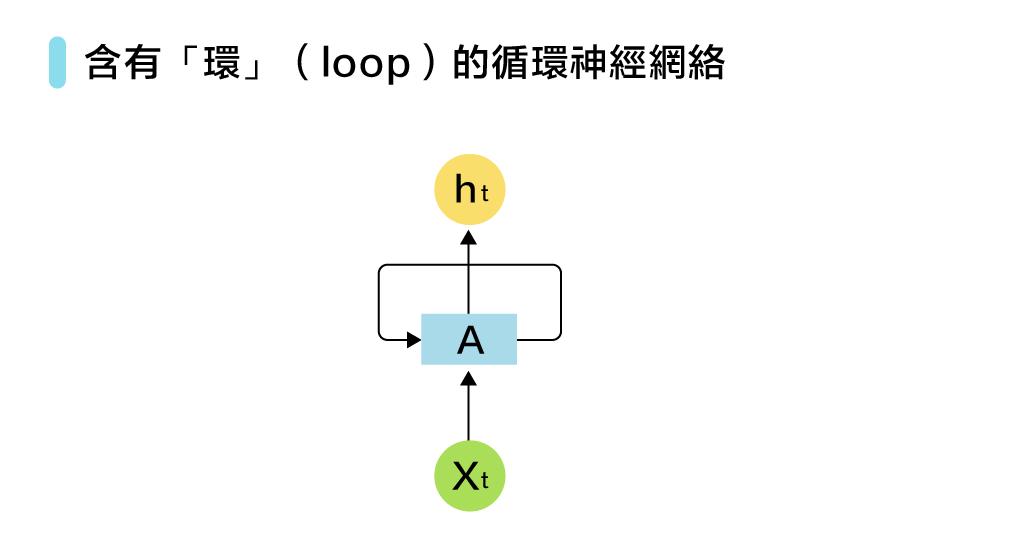 緯育TibaMeAI 60問-圖 43-1含有「環」(loop)的循環神經網絡