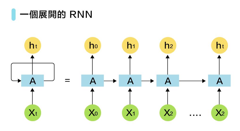 緯育TibaMeAI 60問-圖 43-2 一個展開的 RNN