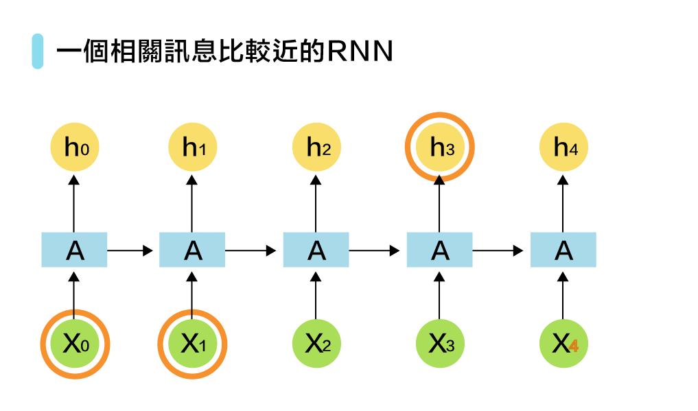 緯育TibaMeAI 60問-圖 43-3一個相關訊息比較近的RNN