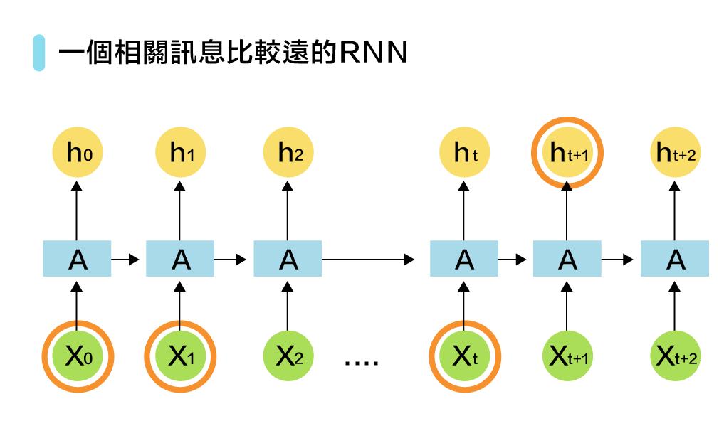 緯育TibaMeAI 60問-圖43-4 一個相關訊息比較遠的RNN